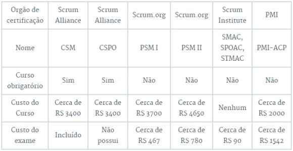 custo-certificacoes
