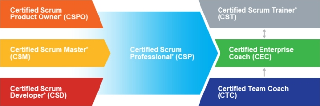 path-certifications-scrum