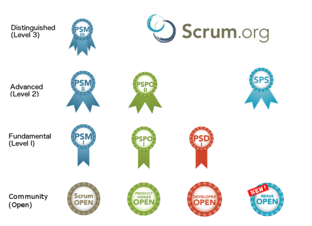 scrum-org-assessment-pyramid.png