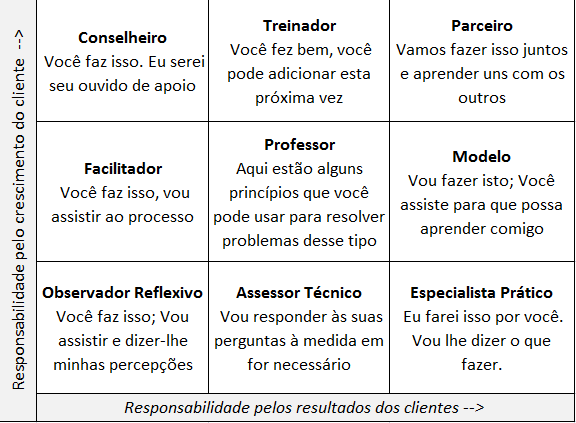 os-9-papeis-do-coaching