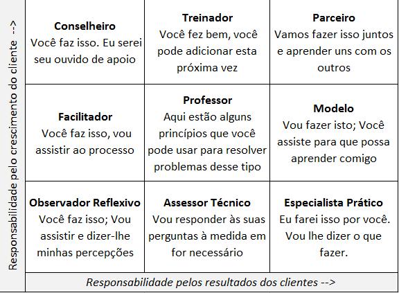 os-9-papeis-do-coaching